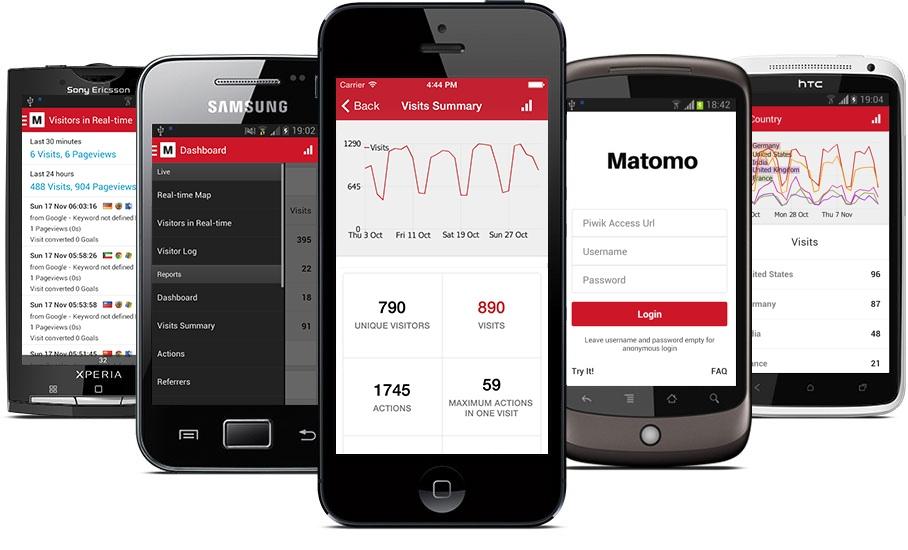 Mobile Analytics Platform Piwik