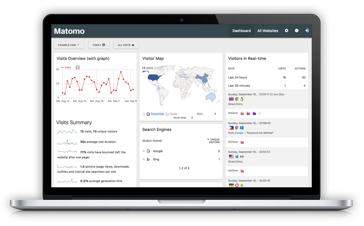 1 Free Web & Mobile Analytics Software