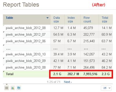 After database optimization.