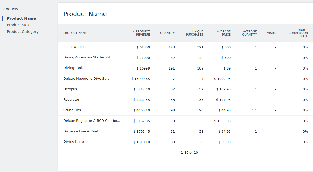 Found 5 products across 1 categories showing 1 5 products - Best Products Best Categories