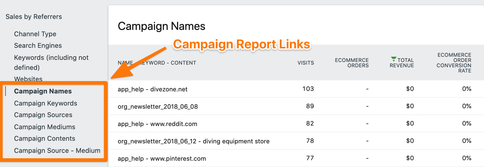 Campaign Sales Report Links