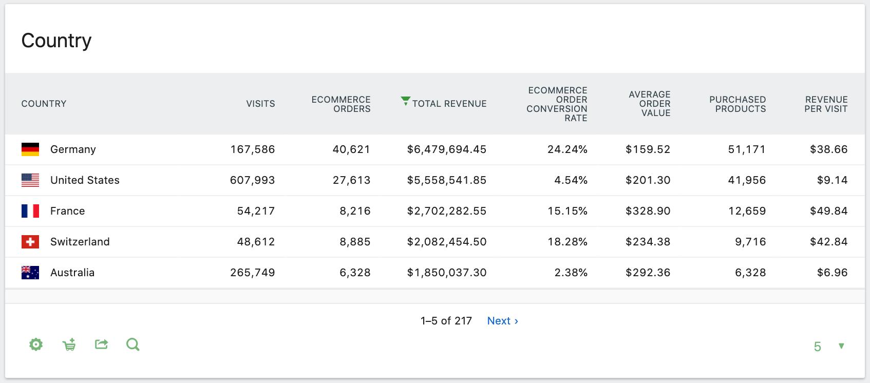 Matomo Ecommerce Countries Report