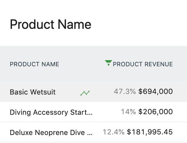 Matomo Ecommerce Product Rows