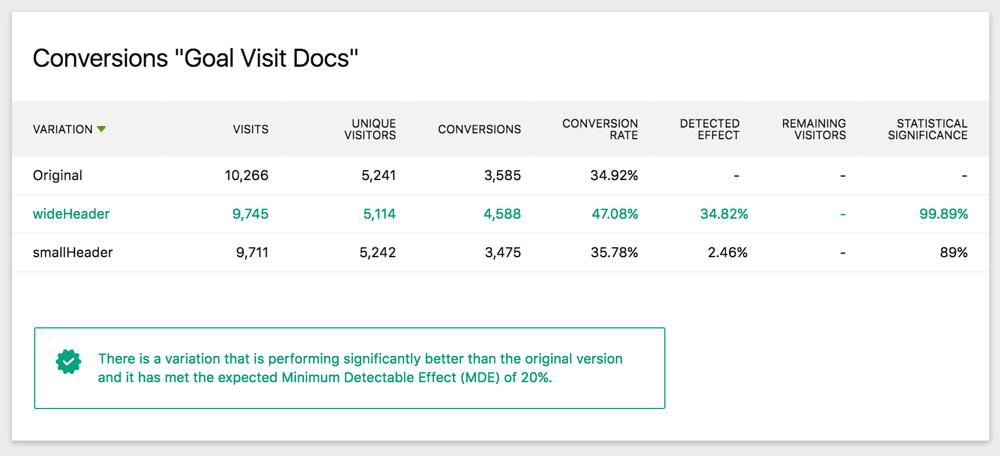 A/B Test Metric Detail Report