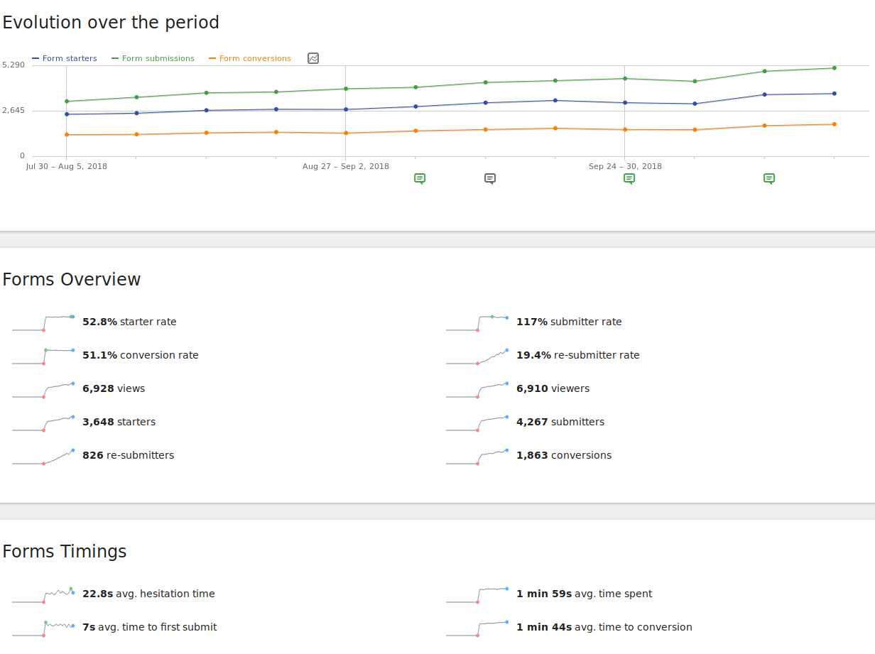 Form Analytics for Piwik now available: Find the pain points on ...