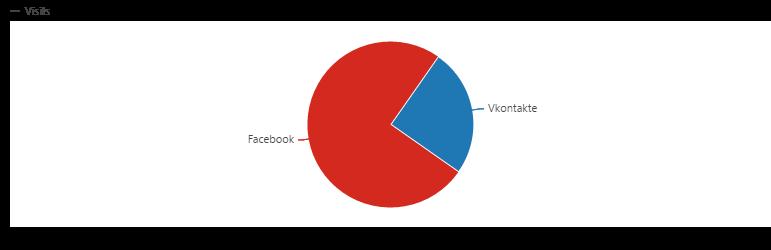 Matomo Referrer Websites and Social