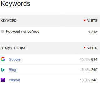 keyword not defined in Piwik