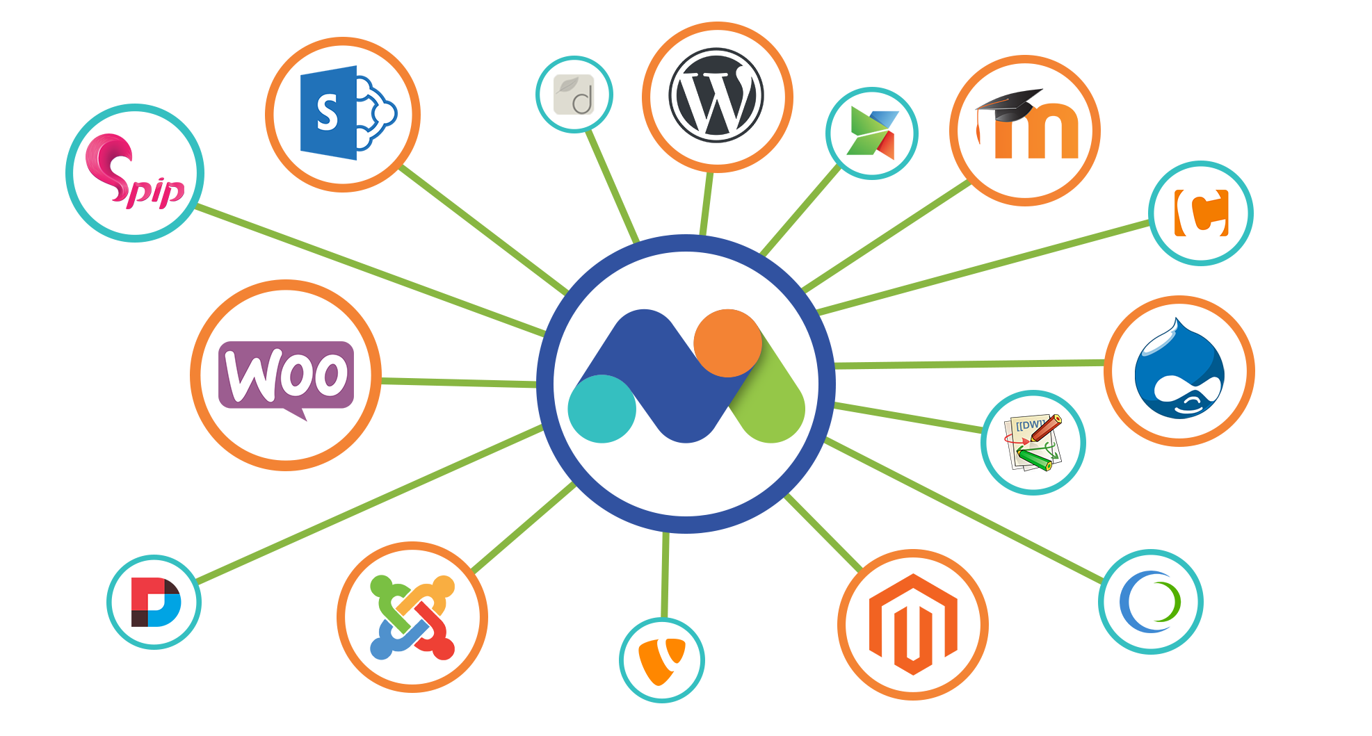 Matomo Analytics - Easily Integrate Web Analytics With