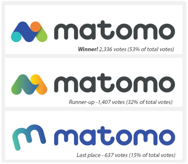 Matomo's logo poll
